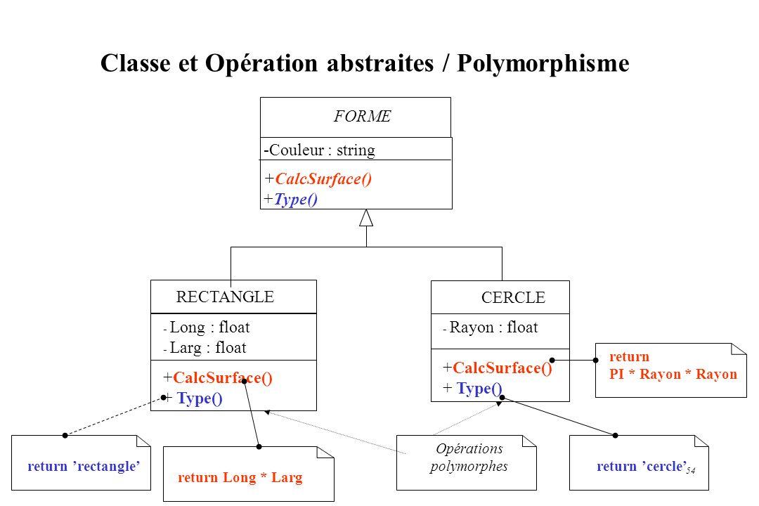 54 RECTANGLE - Long : float - Larg : float +CalcSurface() + Type() CERCLE - Rayon : float +CalcSurface() + Type() Opérations polymorphes Classe et Opé