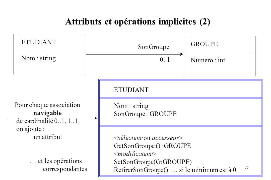 56 Attributs et opérations implicites (2) ETUDIANT Nom : string ETUDIANT Nom : string SonGroupe : GROUPE GetSonGroupe () :GROUPE SetSonGroupe(G:GROUPE