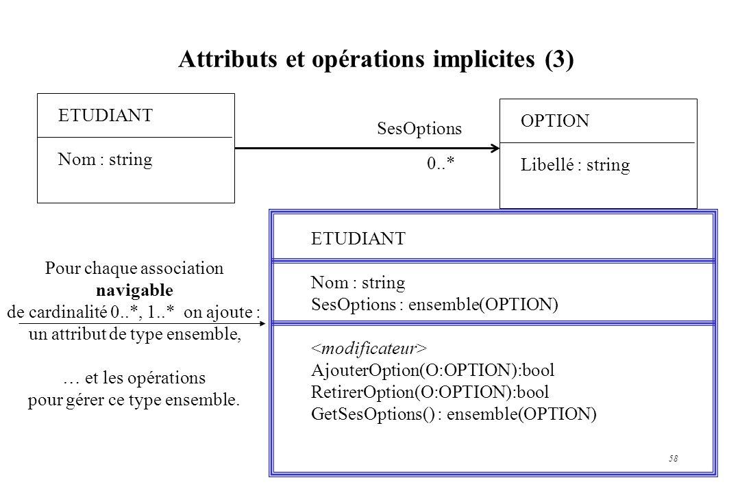 58 Attributs et opérations implicites (3) ETUDIANT Nom : string ETUDIANT Nom : string SesOptions : ensemble(OPTION) AjouterOption(O:OPTION):bool Retir