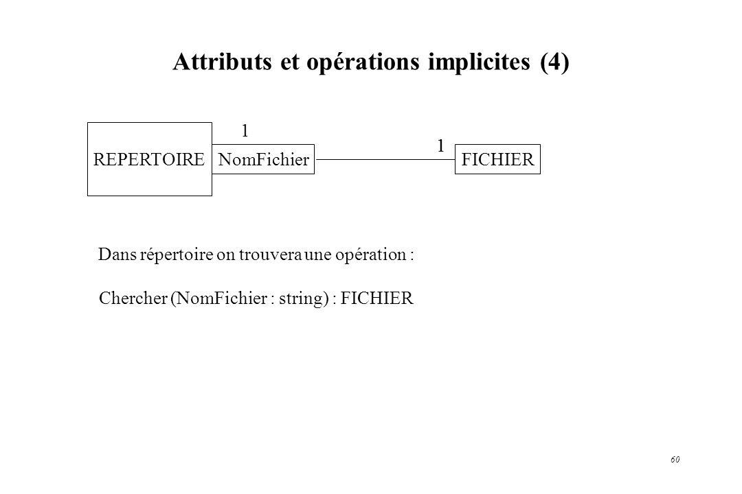 60 Attributs et opérations implicites (4) REPERTOIRE NomFichierFICHIER 11 1 Dans répertoire on trouvera une opération : Chercher (NomFichier : string)