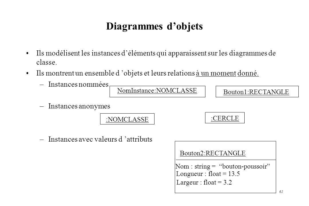 61 Diagrammes dobjets Ils modélisent les instances déléments qui apparaissent sur les diagrammes de classe. Ils montrent un ensemble d objets et leurs