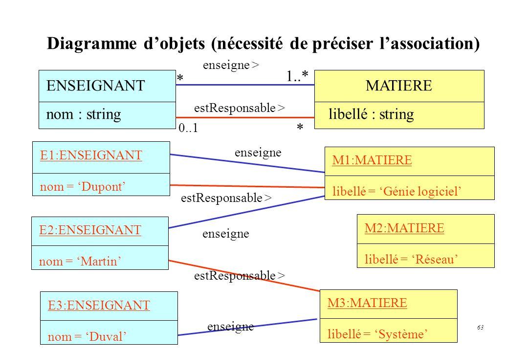 63 MATIERE libellé : string Diagramme dobjets (nécessité de préciser lassociation) enseigne enseigne > * 1..* ENSEIGNANT nom : string 0..1 * estRespon