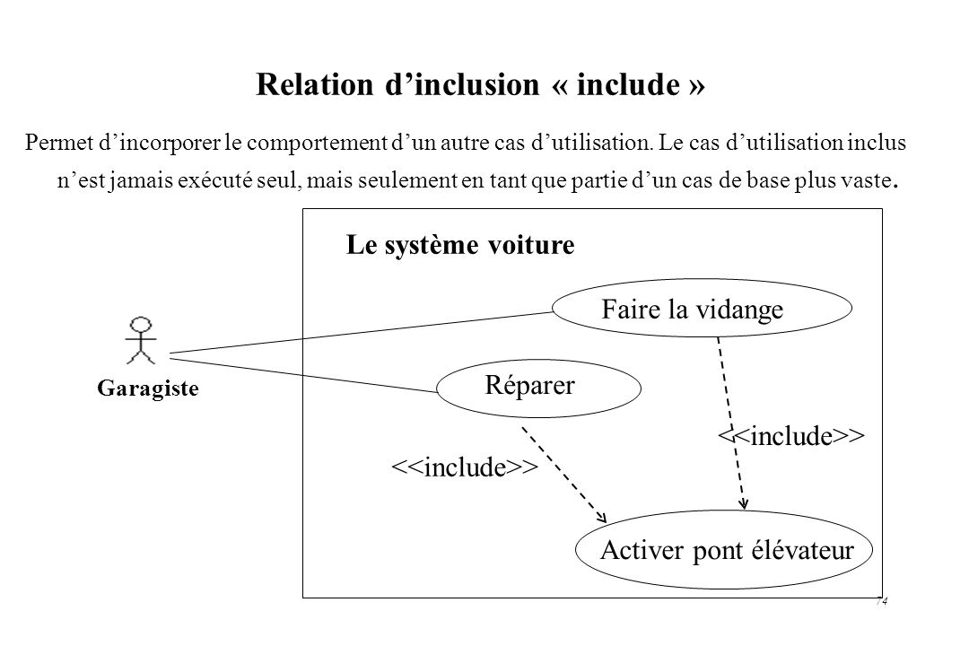 74 Relation dinclusion « include » Le système voiture Garagiste Faire la vidange Réparer > Activer pont élévateur > Permet dincorporer le comportement