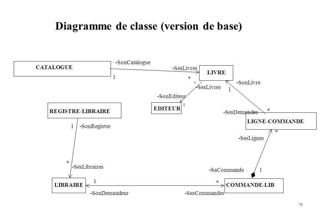 79 Diagramme de classe (version de base) CATALOGUE LIVRE LIGNE-COMMANDE COMMANDE-LIBLIBRAIRE REGISTRE-LIBRAIRE -SesDemandes -SesLignes * 1 -SesCommand