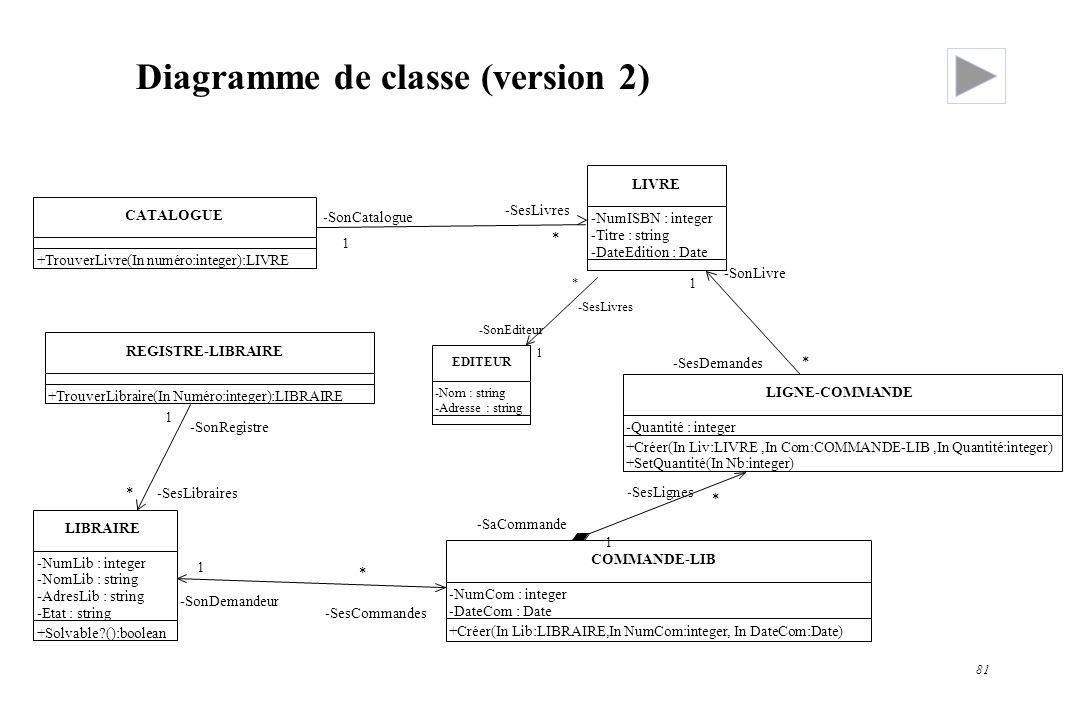 81 Diagramme de classe (version 2) CATALOGUE LIVRE LIGNE-COMMANDE COMMANDE-LIB LIBRAIRE REGISTRE-LIBRAIRE -NumISBN : integer -Titre : string -DateEdit