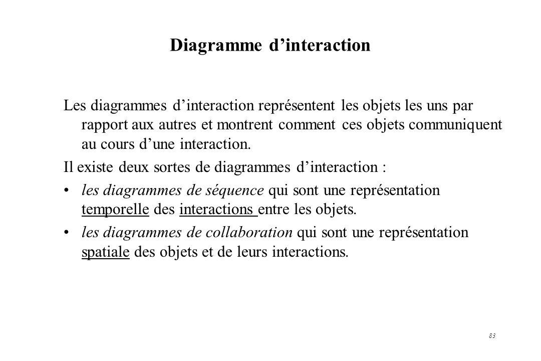 83 Diagramme dinteraction Les diagrammes dinteraction représentent les objets les uns par rapport aux autres et montrent comment ces objets communique