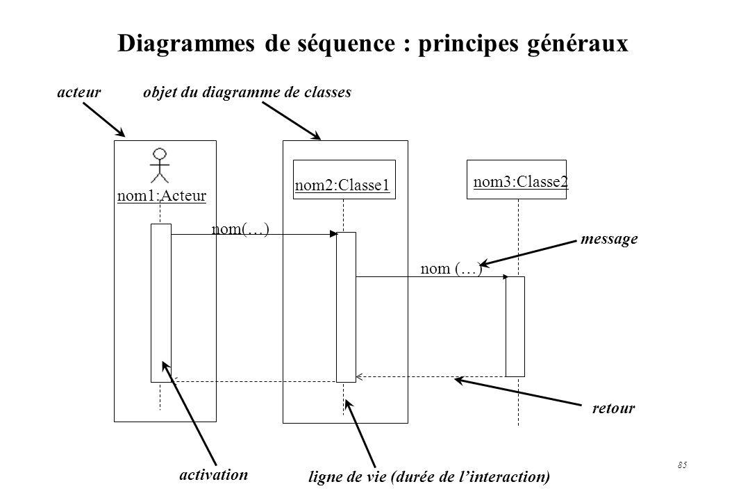85 Diagrammes de séquence : principes généraux nom2:Classe1 objet du diagramme de classes ligne de vie (durée de linteraction) activation nom3:Classe2