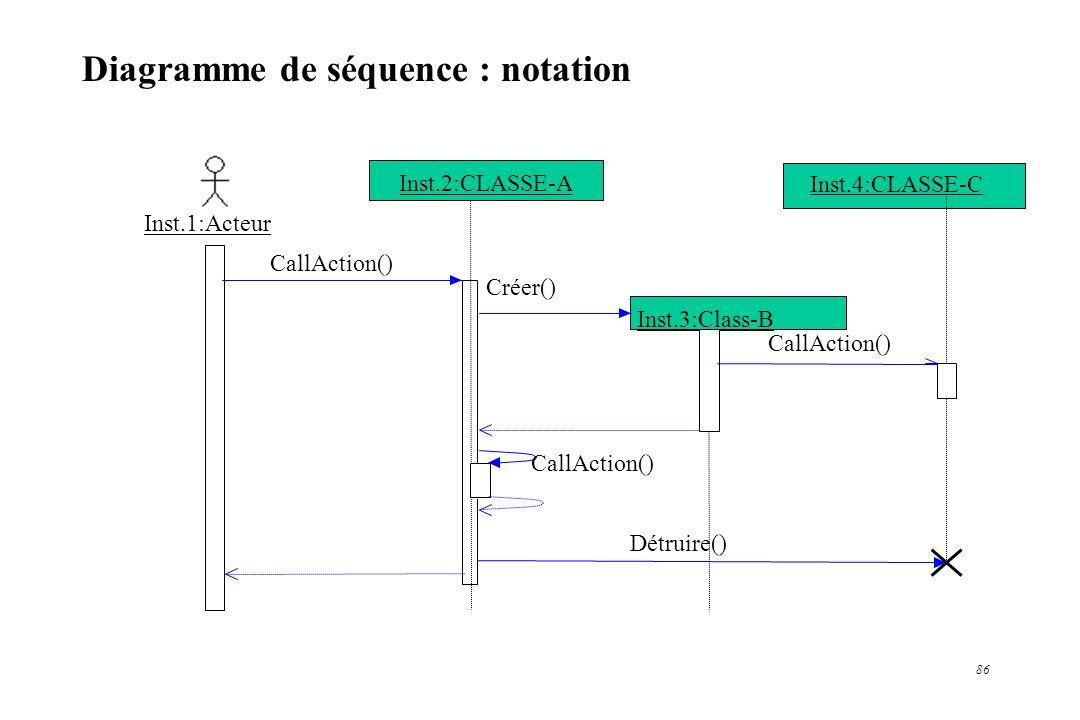 86 Diagramme de séquence : notation Inst.1:Acteur CallAction() Inst.3:Class-B Créer() CallAction() Inst.4:CLASSE-C Détruire() CallAction() Inst.2:CLAS