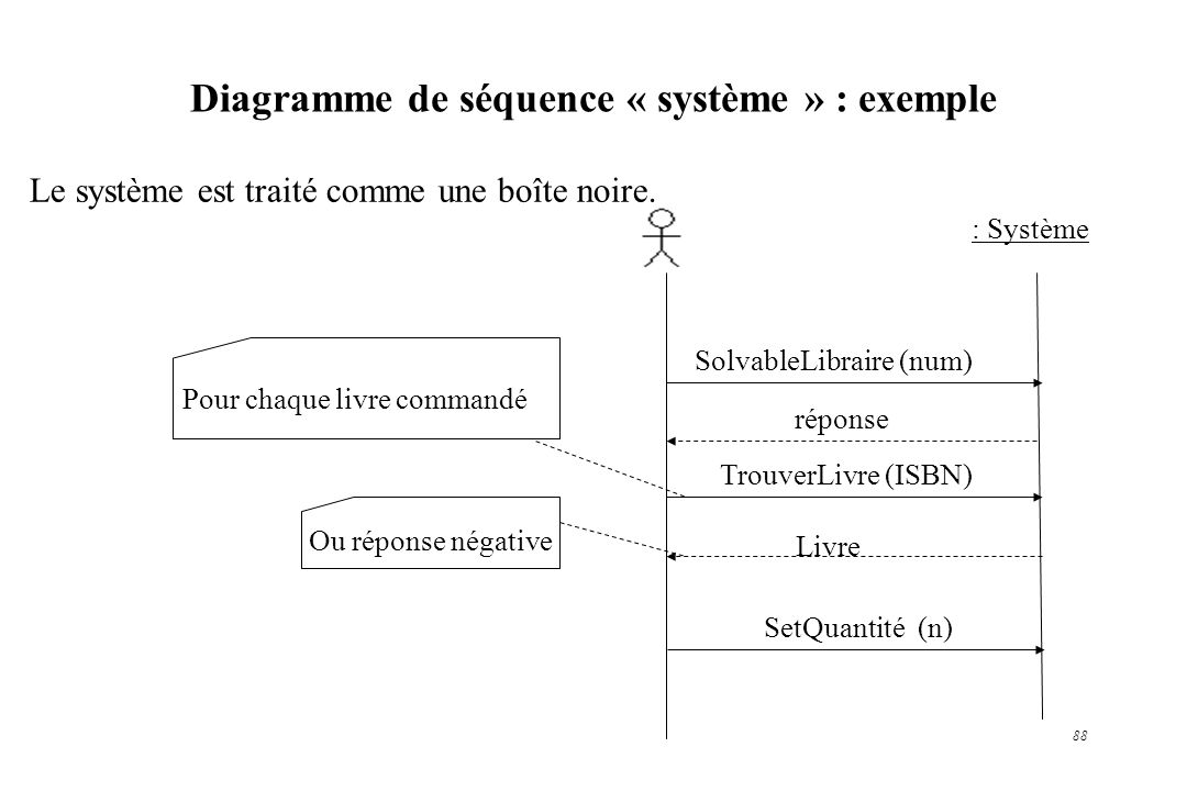 88 Diagramme de séquence « système » : exemple Le système est traité comme une boîte noire. Pour chaque livre commandé SolvableLibraire (num) TrouverL