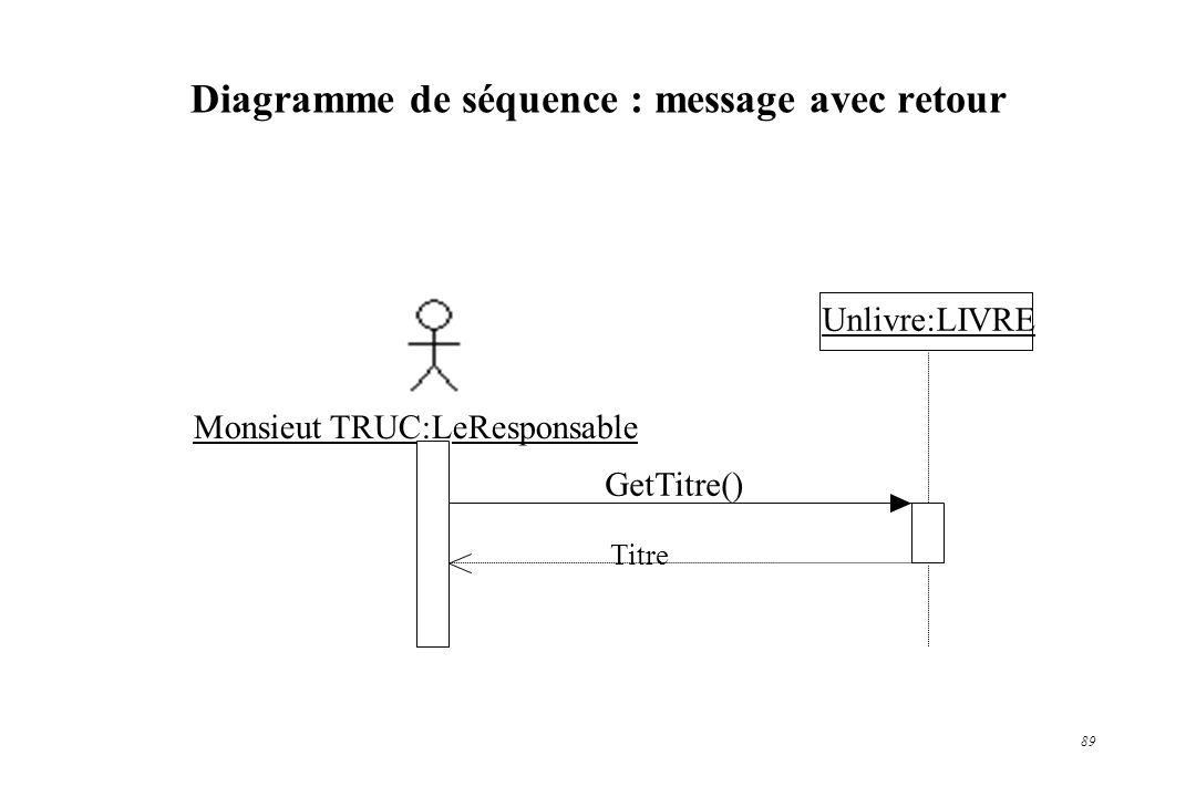 89 Diagramme de séquence : message avec retour Monsieut TRUC:LeResponsable Unlivre:LIVRE GetTitre() Titre