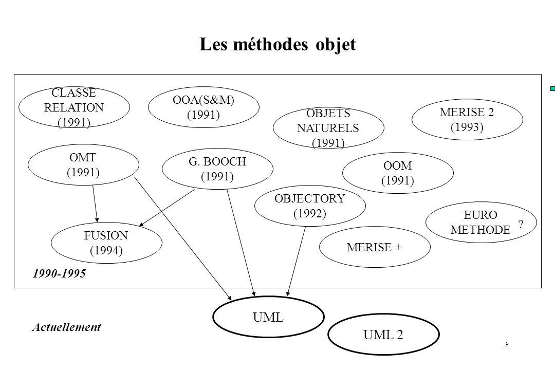 9 Les méthodes objet OBJECTORY (1992) FUSION (1994) CLASSE RELATION (1991) OOA(S&M) (1991) OMT (1991) G. BOOCH (1991) OOM (1991) OBJETS NATURELS (1991
