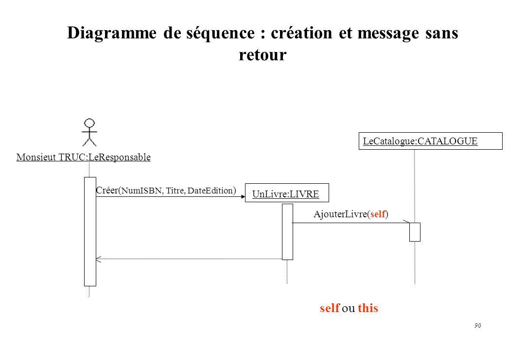90 Diagramme de séquence : création et message sans retour UnLivre:LIVRE Créer( NumISBN, Titre, DateEdition ) LeCatalogue:CATALOGUE AjouterLivre(self)