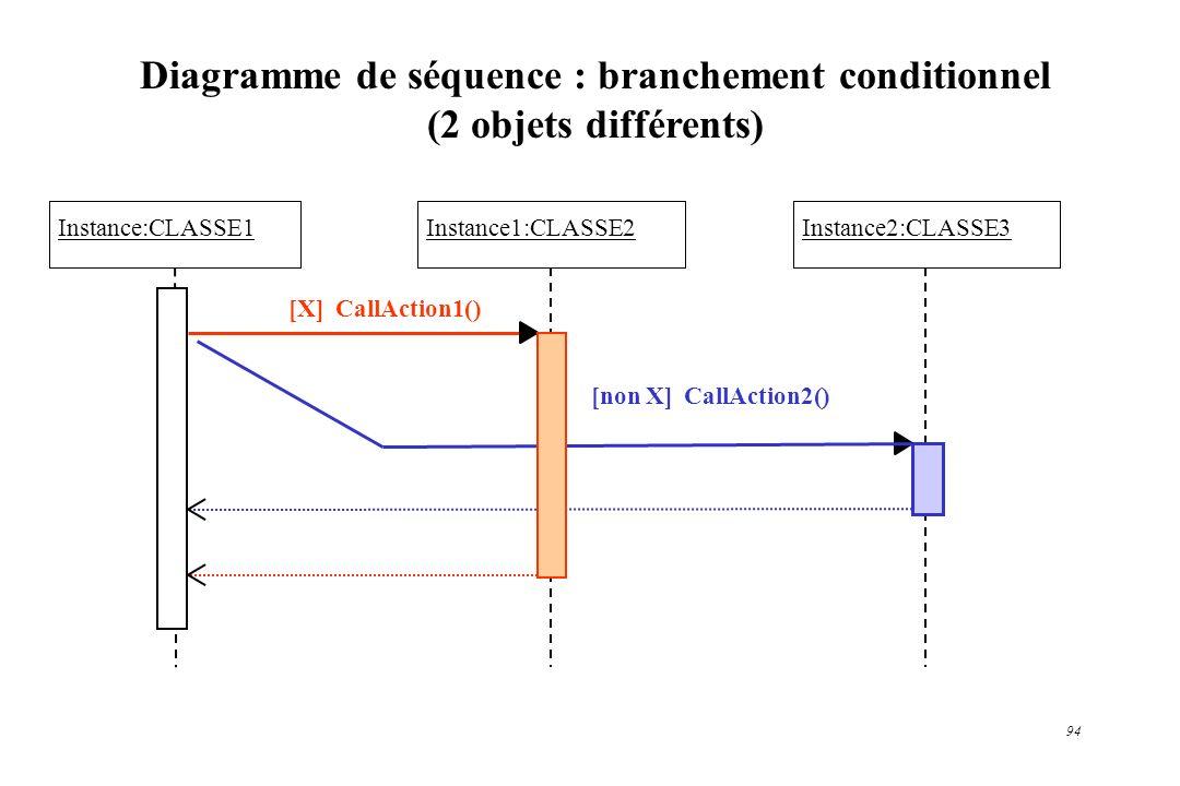 94 Diagramme de séquence : branchement conditionnel (2 objets différents) Instance:CLASSE1Instance1:CLASSE2Instance2:CLASSE3 [X] CallAction1() [non X]