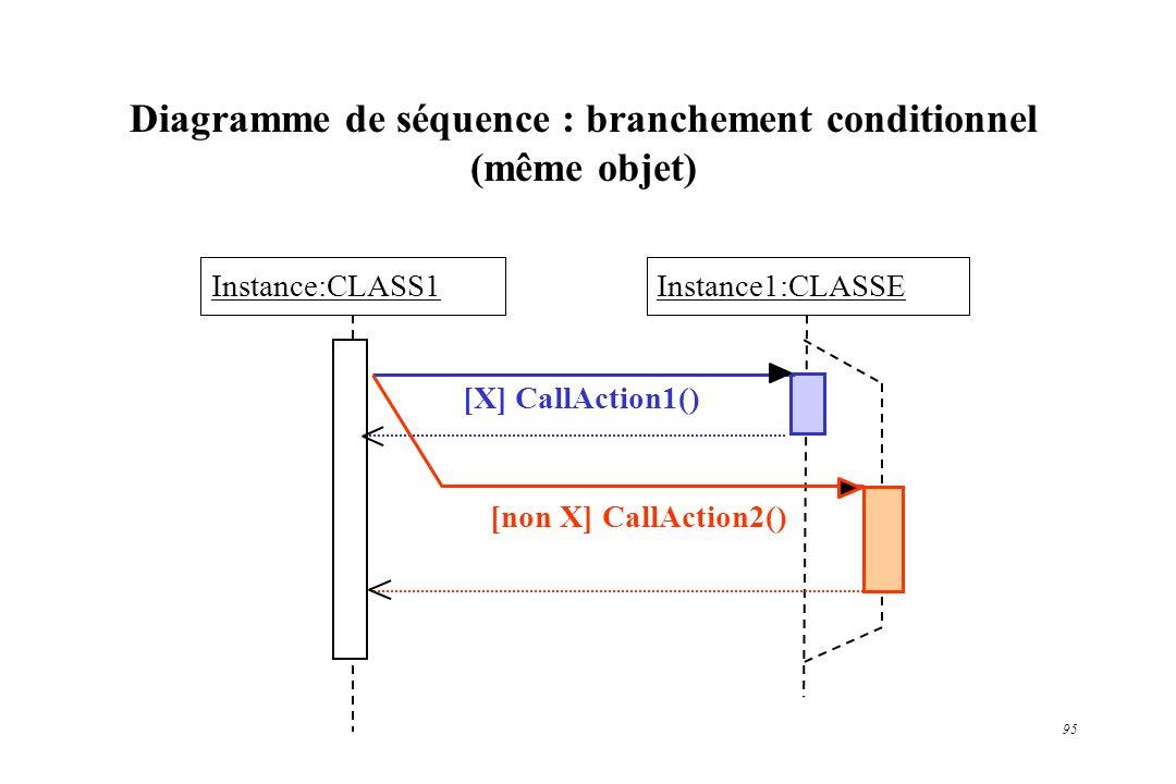 95 Diagramme de séquence : branchement conditionnel (même objet) Instance:CLASS1Instance1:CLASSE [X] CallAction1() [non X] CallAction2()