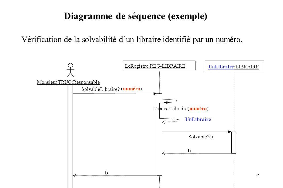96 Diagramme de séquence (exemple) Monsieut TRUC:Responsable LeRegistre:REG-LIBRAIRE UnLibraire:LIBRAIRE SolvableLibraire? b Solvable?() b TrouverLibr