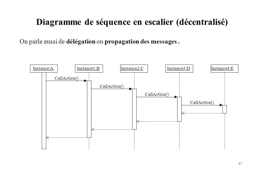 97 Diagramme de séquence en escalier (décentralisé) On parle aussi de délégation ou propagation des messages. Instance:AInstance1:BInstance2:CInstance