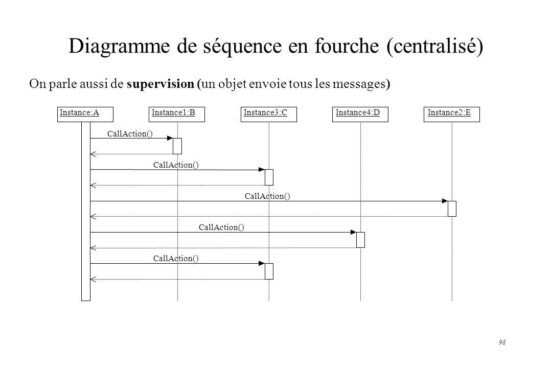 98 Diagramme de séquence en fourche (centralisé) On parle aussi de supervision (un objet envoie tous les messages) Instance:AInstance1:BInstance2:EIns
