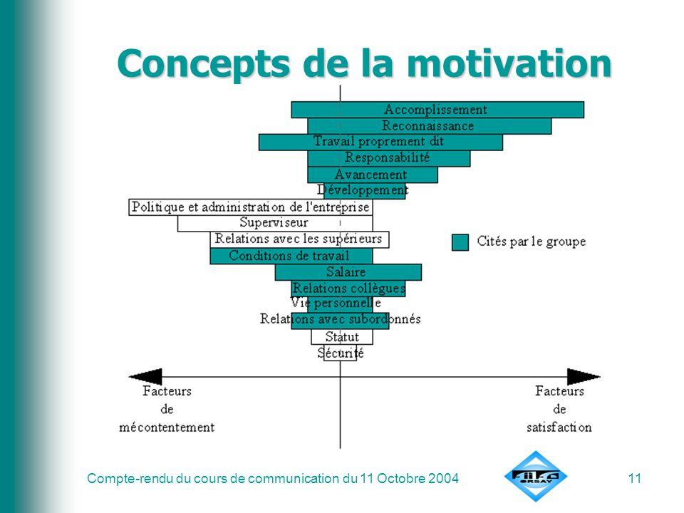 Compte-rendu du cours de communication du 11 Octobre 200411 Concepts de la motivation