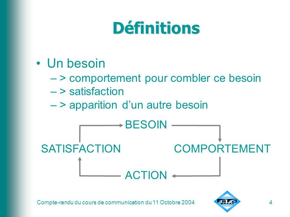 Compte-rendu du cours de communication du 11 Octobre 20044 Définitions Un besoin –> comportement pour combler ce besoin –> satisfaction –> apparition