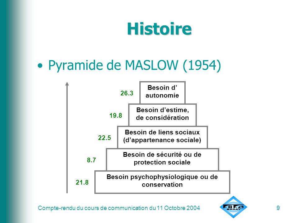 Compte-rendu du cours de communication du 11 Octobre 20049 Histoire Pyramide de MASLOW (1954) 26.3 19.8 22.5 8.7 21.8 Besoin psychophysiologique ou de
