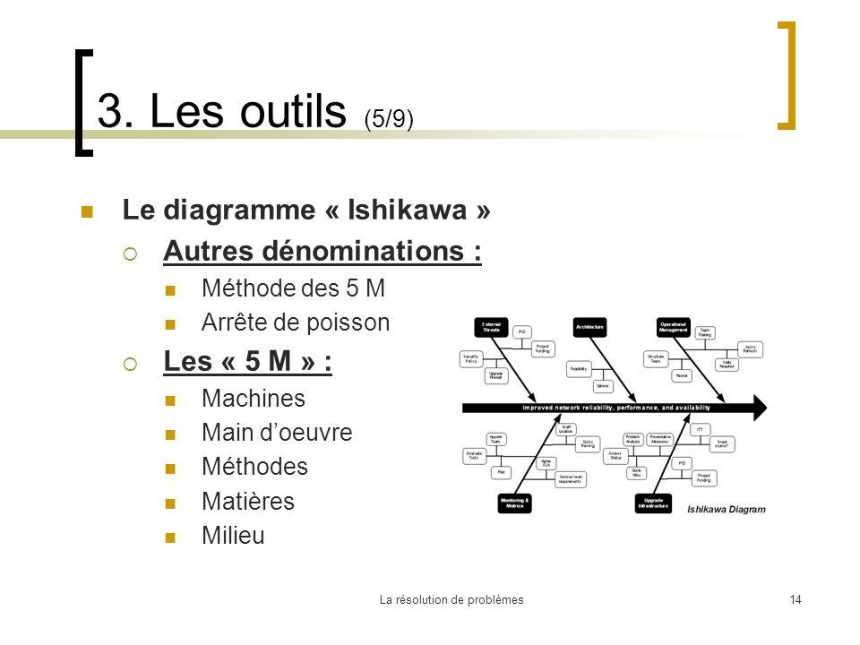 La résolution de problèmes14 3. Les outils (5/9) Le diagramme « Ishikawa » Autres dénominations : Méthode des 5 M Arrête de poisson Les « 5 M » : Mach
