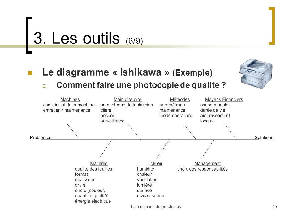 La résolution de problèmes15 3. Les outils (6/9) Le diagramme « Ishikawa » (Exemple) Comment faire une photocopie de qualité ?