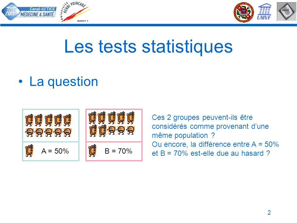2 Les tests statistiques La question B = 70%A = 50% Ces 2 groupes peuvent-ils être considérés comme provenant dune même population ? Ou encore, la dif