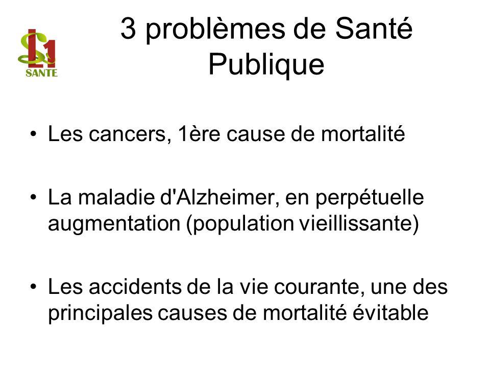 3 problèmes de Santé Publique Les cancers, 1ère cause de mortalité La maladie d'Alzheimer, en perpétuelle augmentation (population vieillissante) Les