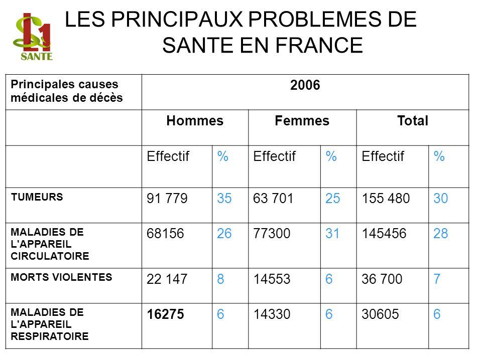 LES PRINCIPAUX PROBLEMES DE SANTE EN FRANCE Principales causes médicales de décès 2006 HommesFemmesTotal Effectif% % % TUMEURS 91 7793563 70125155 480
