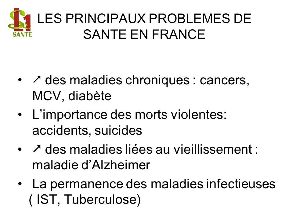 LES PRINCIPAUX PROBLEMES DE SANTE EN FRANCE des maladies chroniques : cancers, MCV, diabète Limportance des morts violentes: accidents, suicides des m