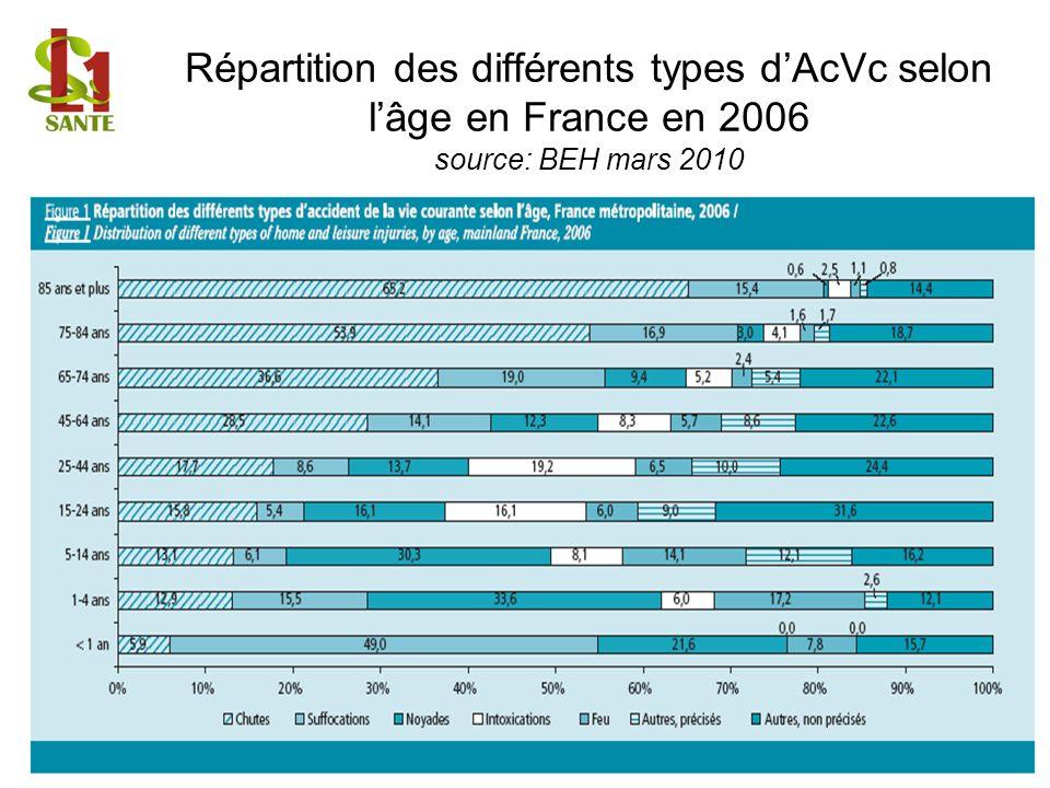 Répartition des différents types dAcVc selon lâge en France en 2006 source: BEH mars 2010