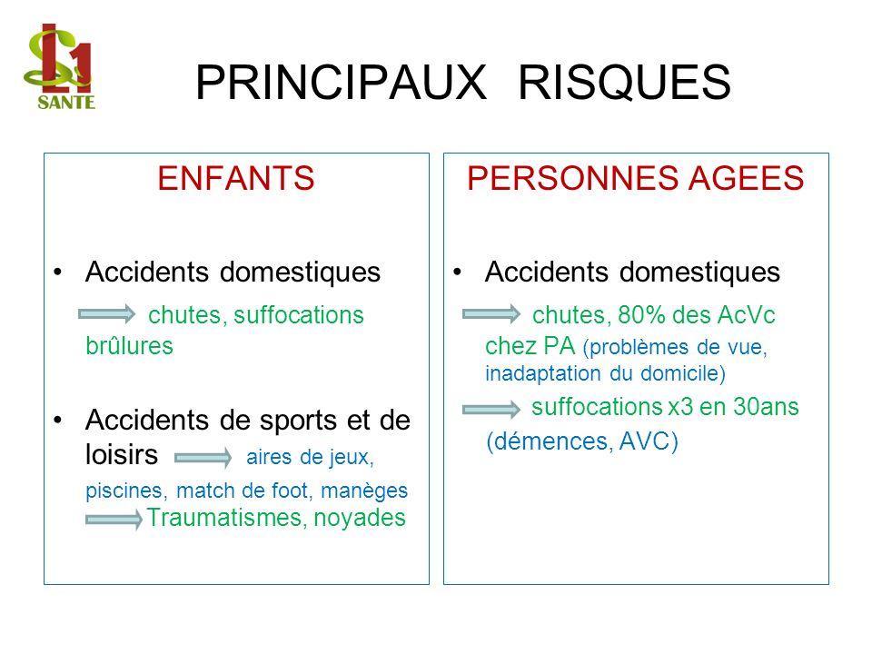 PRINCIPAUX RISQUES ENFANTS Accidents domestiques chutes, suffocations brûlures Accidents de sports et de loisirs aires de jeux, piscines, match de foot, manèges Traumatismes, noyades PERSONNES AGEES Accidents domestiques chutes, 80% des AcVc chez PA (problèmes de vue, inadaptation du domicile) suffocations x3 en 30ans (démences, AVC)