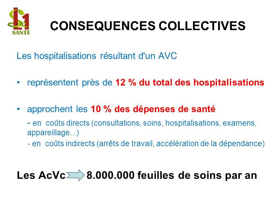 CONSEQUENCES COLLECTIVES Les hospitalisations résultant d un AVC représentent près de 12 % du total des hospitalisations approchent les 10 % des dépenses de santé - en coûts directs (consultations, soins, hospitalisations, examens, appareillage...) - en coûts indirects (arrêts de travail, accélération de la dépendance) Les AcVc 8.000.000 feuilles de soins par an