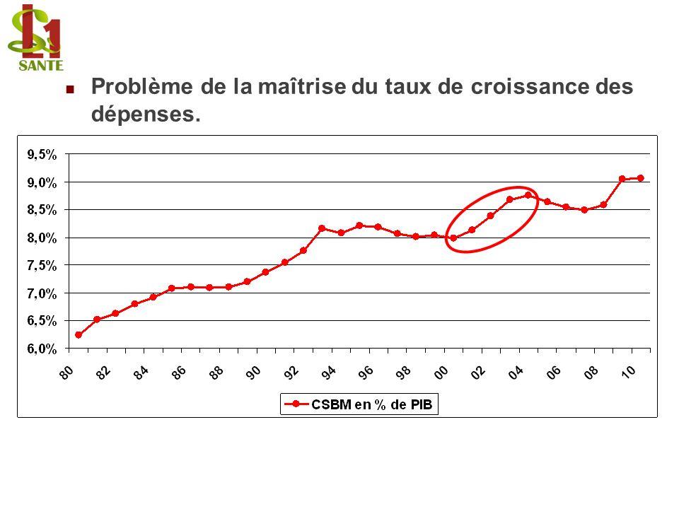 Problème de la maîtrise du taux de croissance des dépenses.