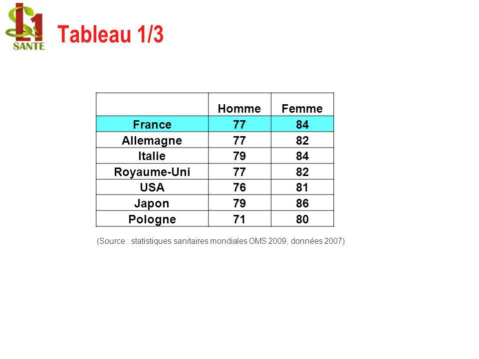 (Source : statistiques sanitaires mondiales OMS 2009, données 2007) HommeFemme France7784 Allemagne7782 Italie7984 Royaume-Uni7782 USA7681 Japon7986 P