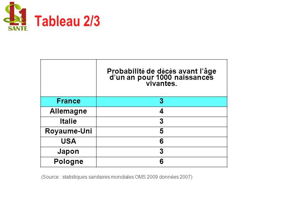 (Source : statistiques sanitaires mondiales OMS 2009 données 2007) Probabilit é de d é c è s avant l âge d un an pour 1000 naissances vivantes. France