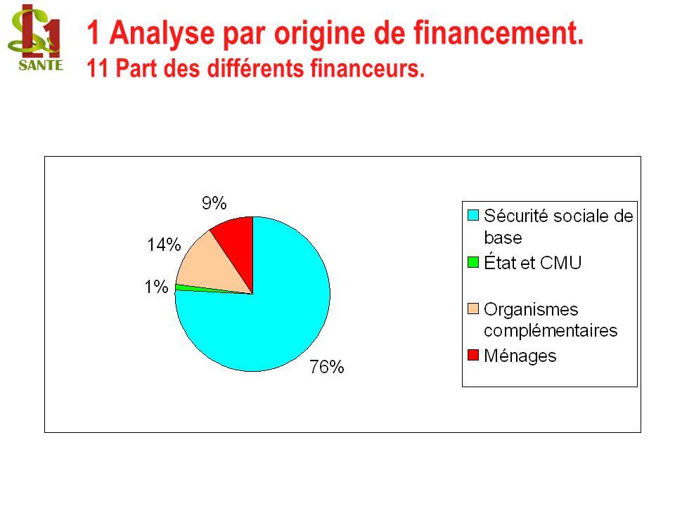 1 Analyse par origine de financement. 11 Part des différents financeurs.