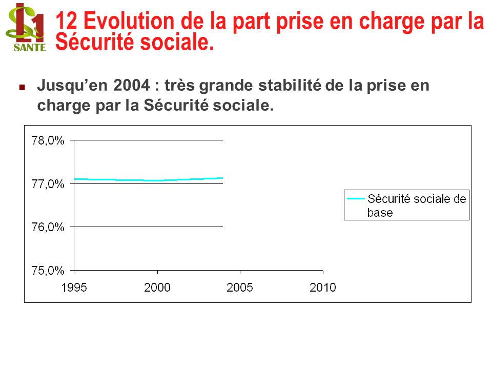 12 Evolution de la part prise en charge par la Sécurité sociale. Jusquen 2004 : très grande stabilité de la prise en charge par la Sécurité sociale.