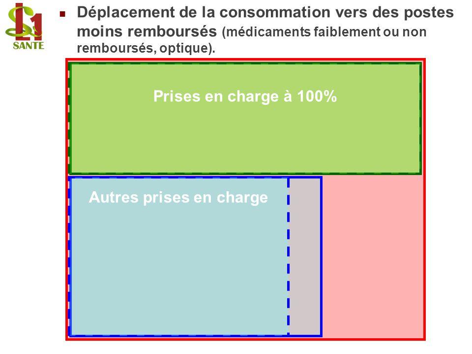 Prises en charge à 100% Déplacement de la consommation vers des postes moins remboursés (médicaments faiblement ou non remboursés, optique). Autres pr