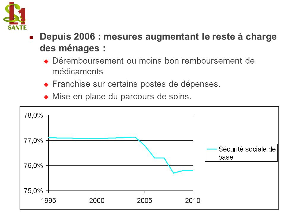 Depuis 2006 : mesures augmentant le reste à charge des ménages : Déremboursement ou moins bon remboursement de médicaments Franchise sur certains post