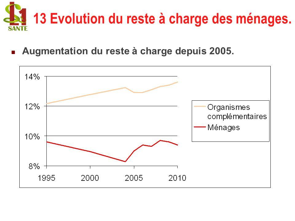 13 Evolution du reste à charge des ménages. Augmentation du reste à charge depuis 2005.