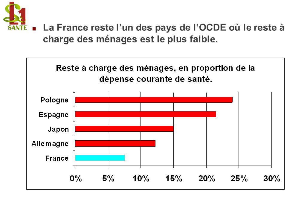 La France reste lun des pays de lOCDE où le reste à charge des ménages est le plus faible.