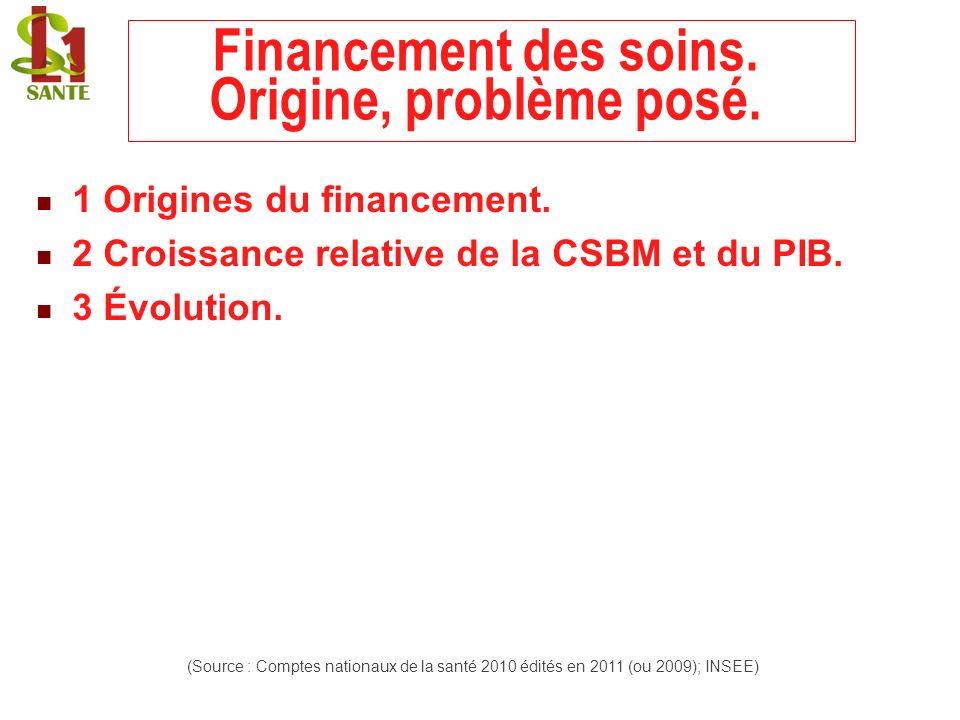 Financement des soins. Origine, problème posé. 1 Origines du financement. 2 Croissance relative de la CSBM et du PIB. 3 Évolution. (Source : Comptes n