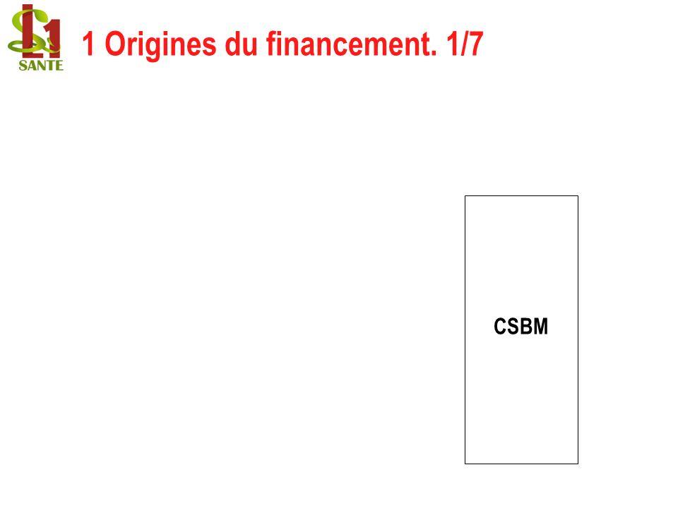 1 Origines du financement. 1/7 CSBM