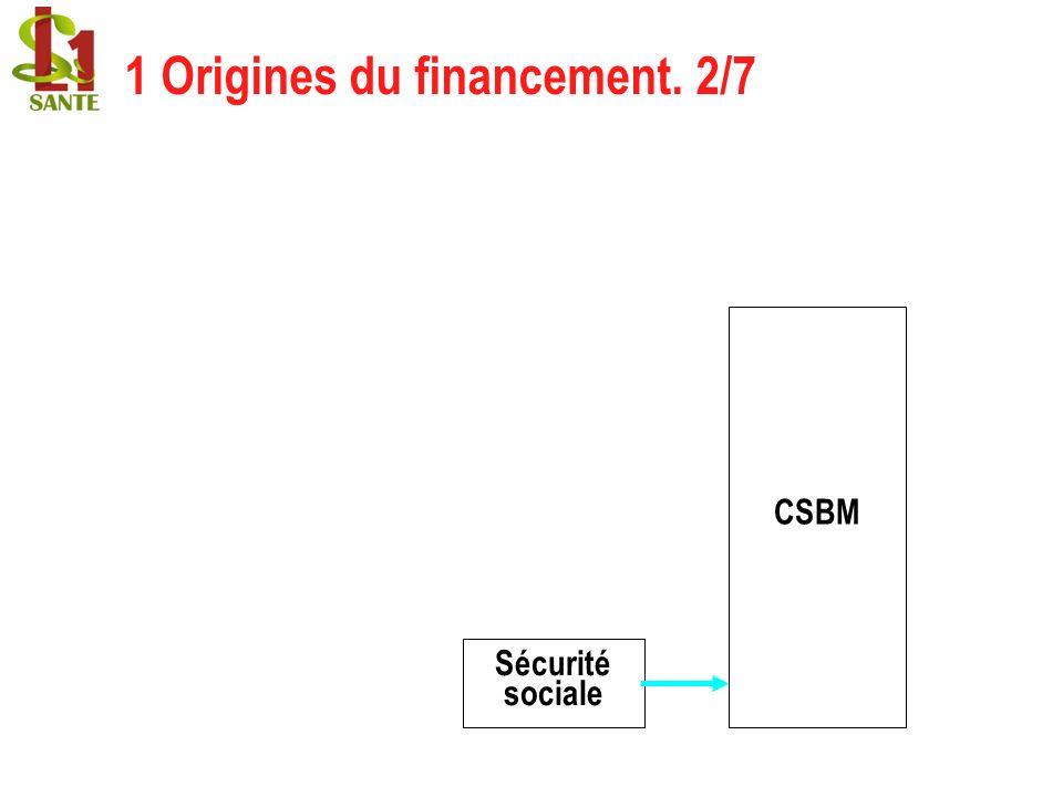 Sécurité sociale 1 Origines du financement. 2/7