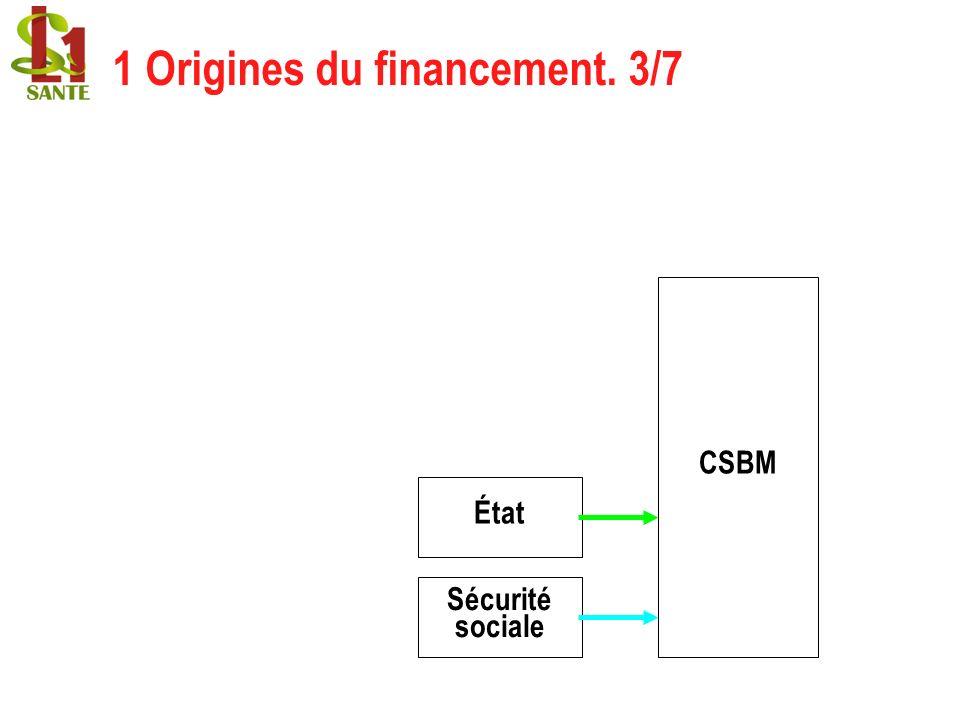 CSBM État Sécurité sociale 1 Origines du financement. 3/7