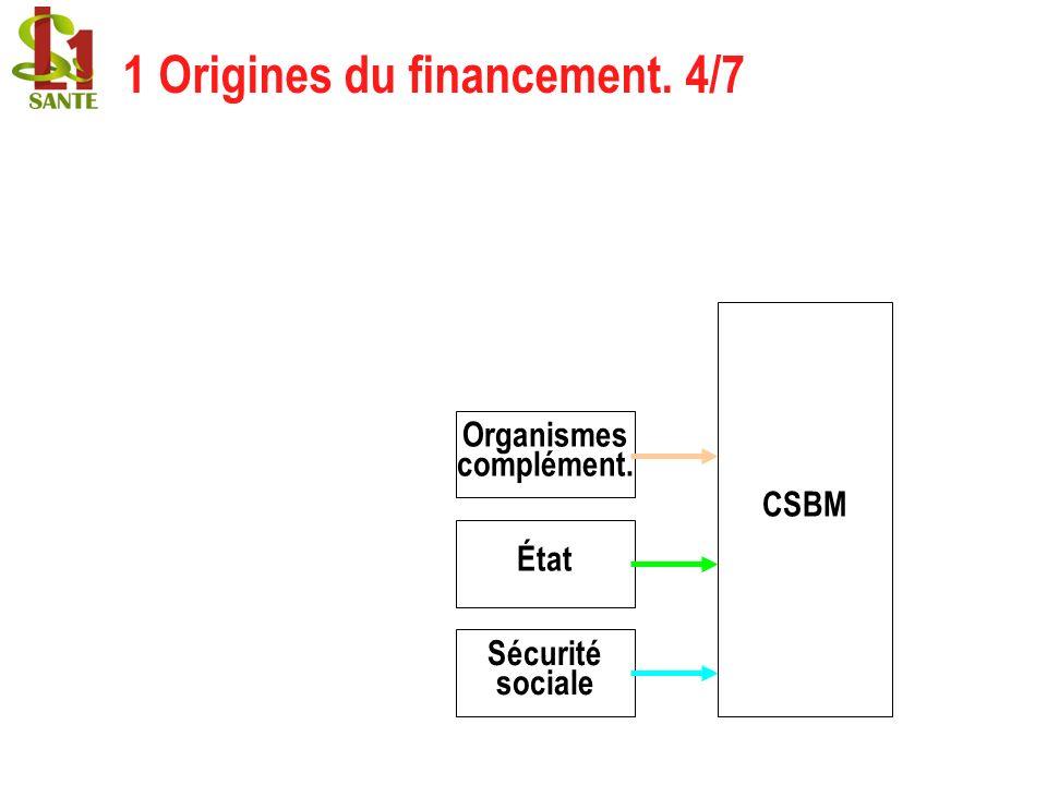 CSBM Organismes complément. État Sécurité sociale 1 Origines du financement. 4/7