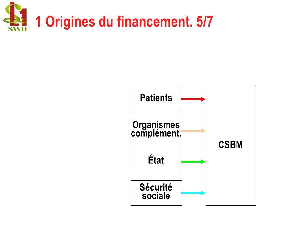 CSBM Organismes complément. Patients État Sécurité sociale 1 Origines du financement. 5/7