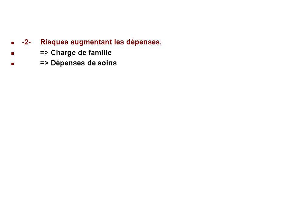 22/02/201455 22 Déséquilibre de la branche maladie.