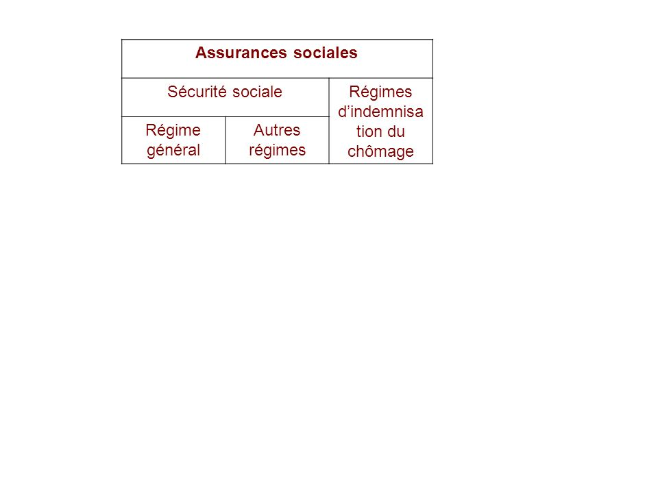 22/02/201446 Assurances sociales Sécurité socialeRégimes dindemnisa tion du chômage Régime général Autres régimes